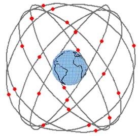 GPS Satellites Around The Earth